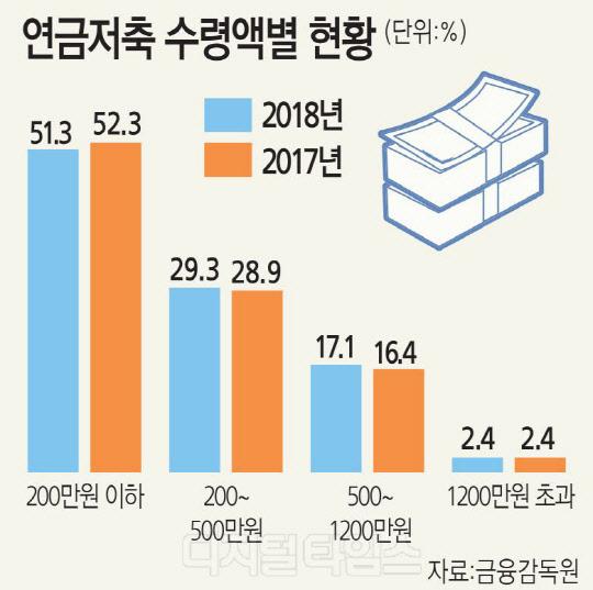 국민연금·연금저축 가입해도 고작 61만원